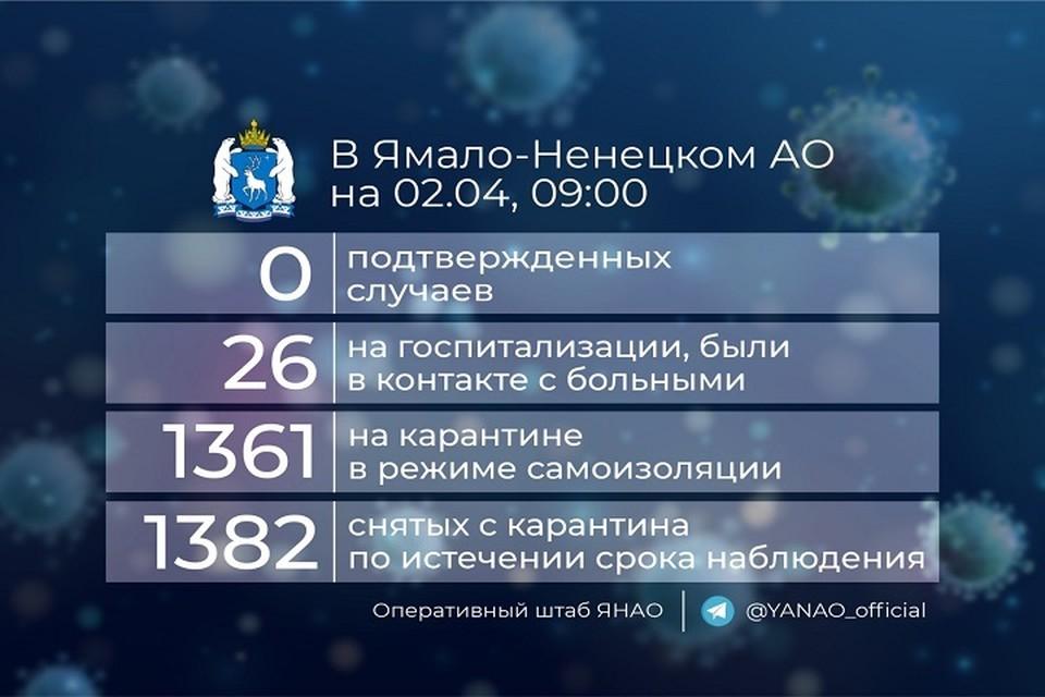 На Ямале 26 человек проверяют на коронавирус Фото: Оперативный штаб ЯНАО