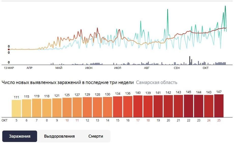 Статистика коронавируса в октябре