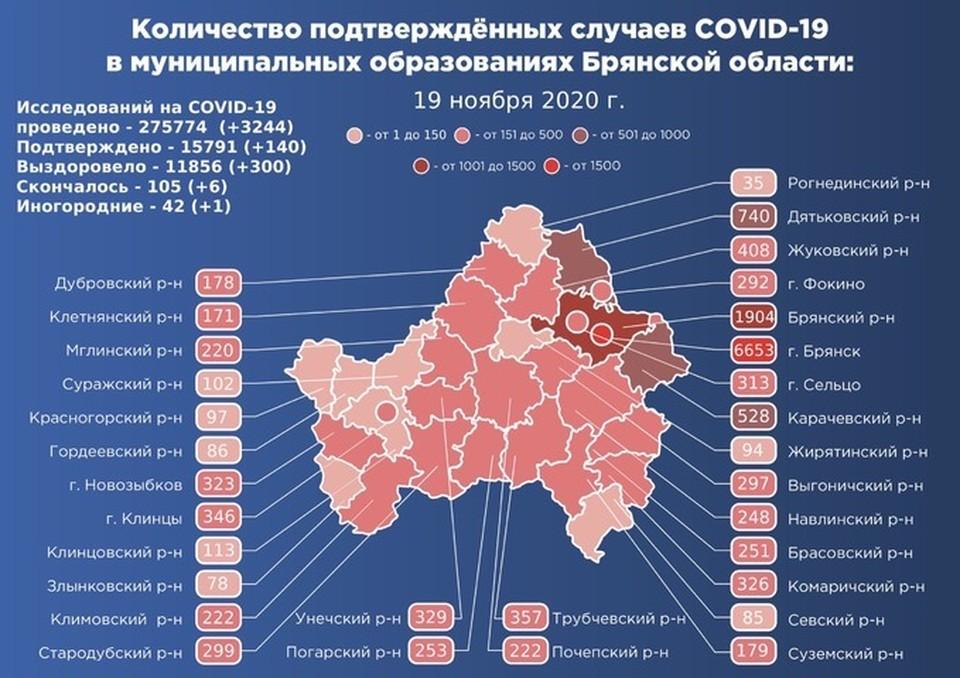 За минувшие сутки заболели 140 жителей региона. Выздоровели 300 пациентов. От ковида скончались шесть человек.