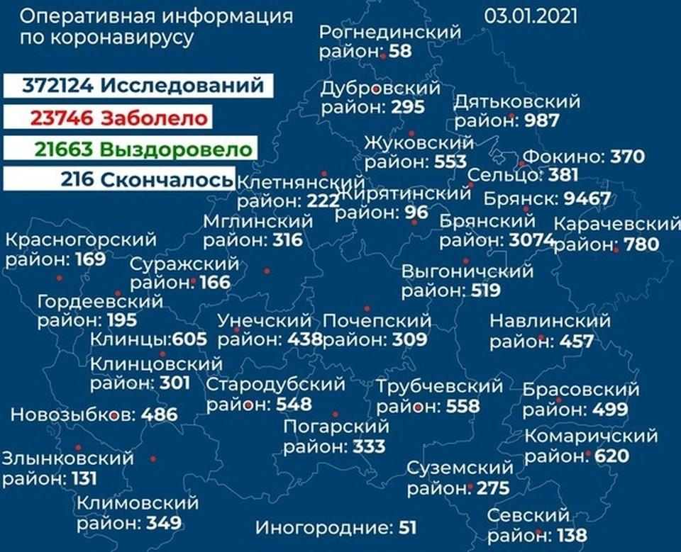 В Брянске выявили больше всего новых заболевших: Здесь подтвердили 97 случаев коронавируса.