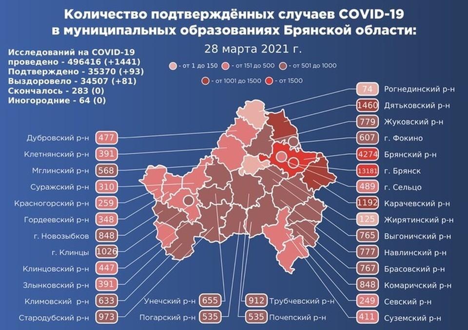 Опасную инфекцию за прошедший день обнаружили в 20 муниципалитетах Брянской области.