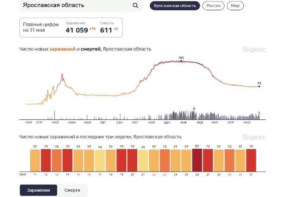 Скриншот Яндес.Статистика