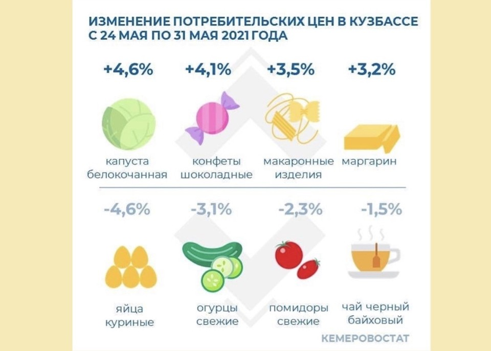 Кемеровостат рассказал, какие продукты подорожали в Кузбассе. Фото: instagram/statkem.