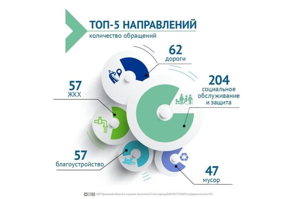 Жители Орловской области стали чаще жаловаться на проблемы с ЖКХ