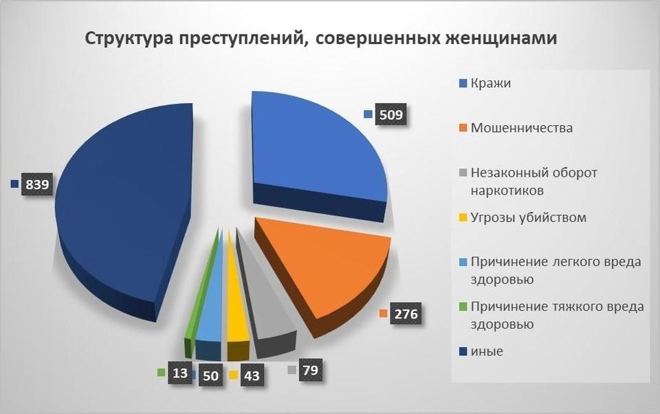 График составлен прокуратурой Саратовской области