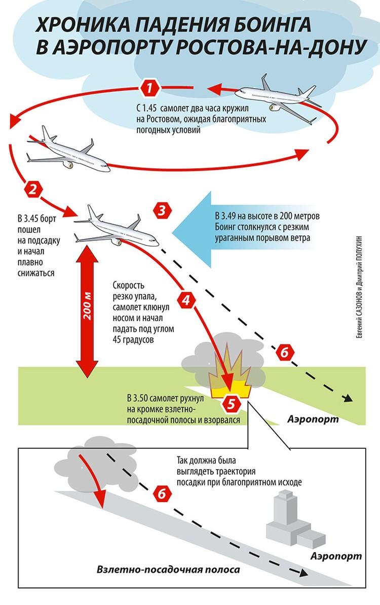 "Схема катастрофы самолета ""Боинг 737""."