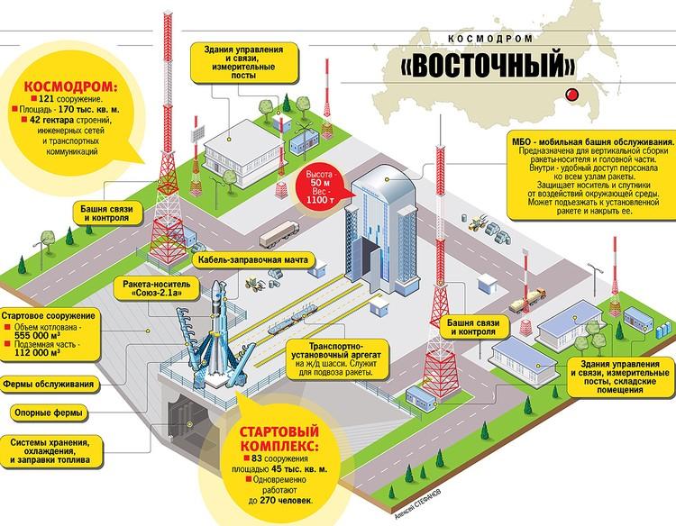 """Схема новейшего российского космодрома """"Восточный"""""""