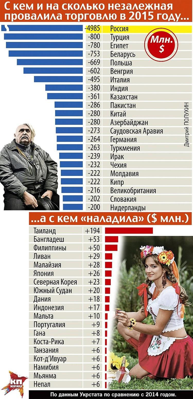Потеряв российский рынок, Украина не смогла компенсировать потери за счет европейских