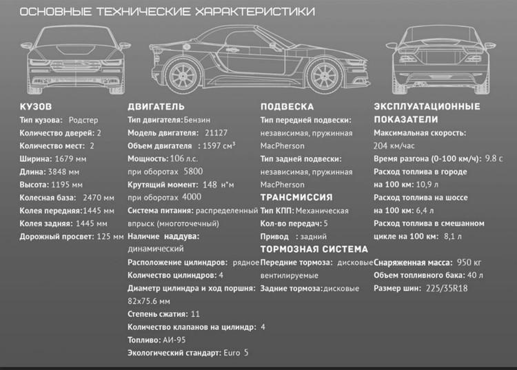 """Технические характеристики родстера """"Крым""""."""