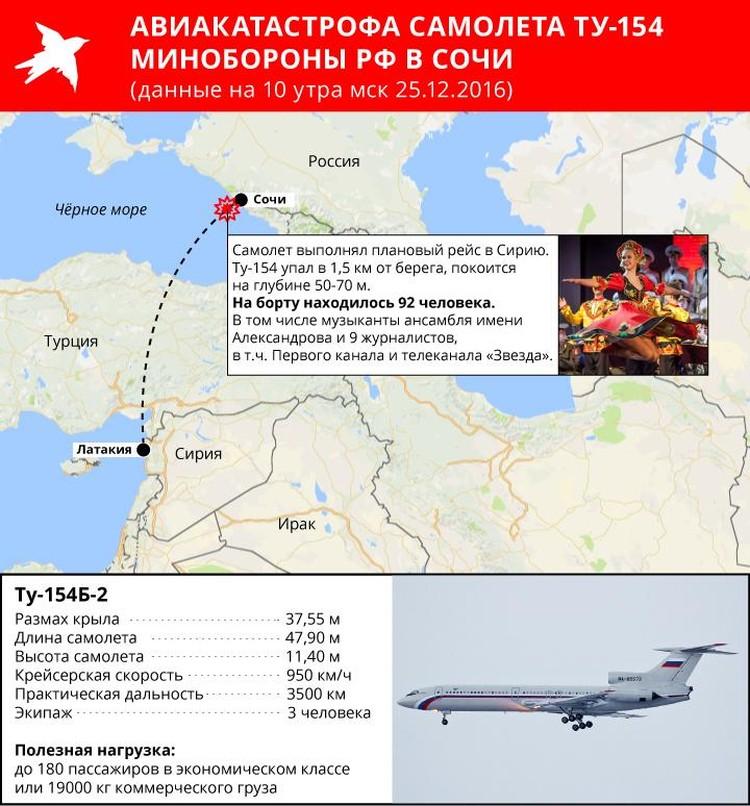 Примерно в 8 утра один вертолетов поисково-спасательной службы обнаружил обломки самолета на побережье Черного моря
