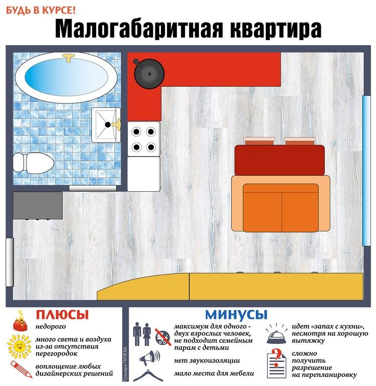 Плюсы и минусы маленьких квартир