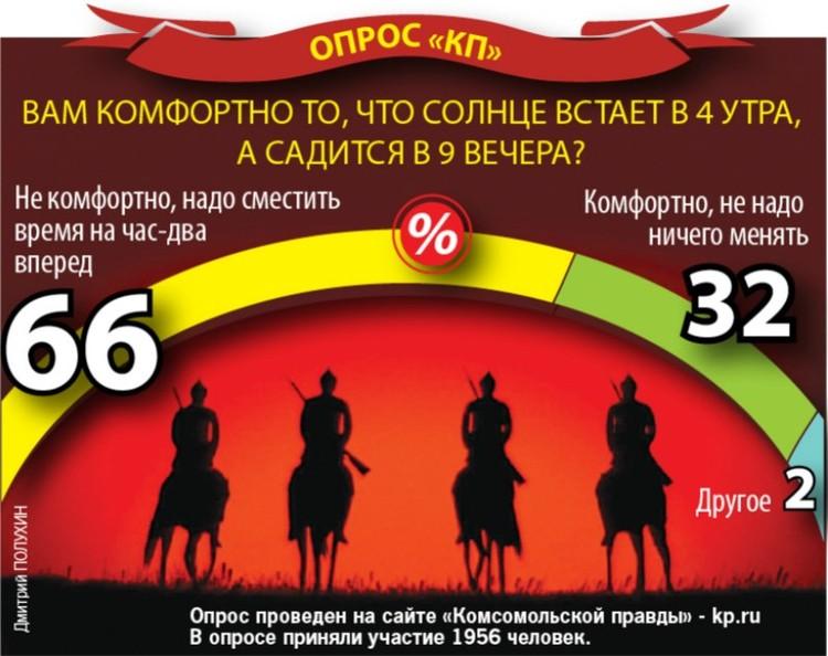 """Результаты опроса читателей """"Комсомолки""""."""