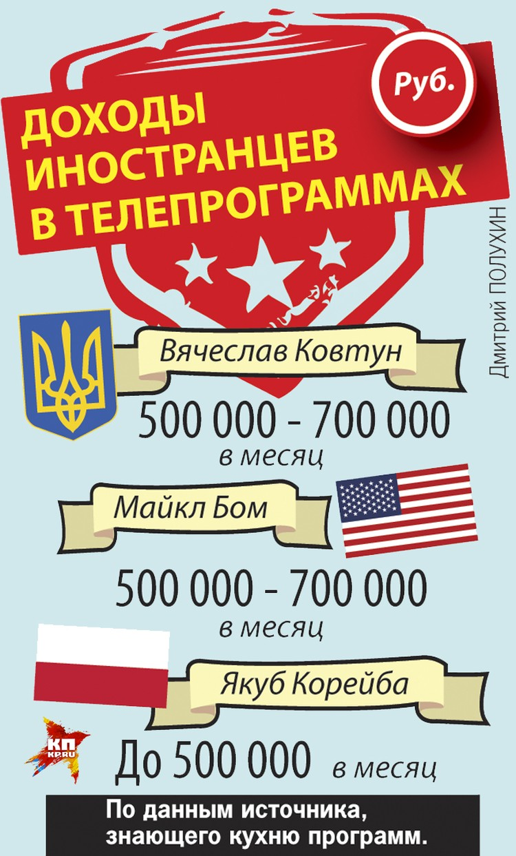 Доходы иностранцев в телепрограммах