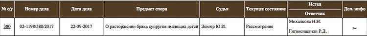 Информация о разводе супругов появилась на сайте Пресненского суда Москвы.