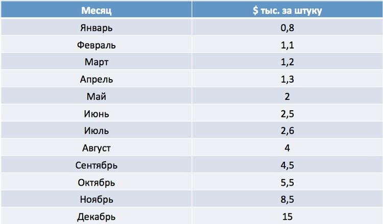 По данным Finam.ru на 27 декабря.