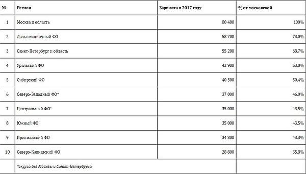 Подоходный налог от площади электричек