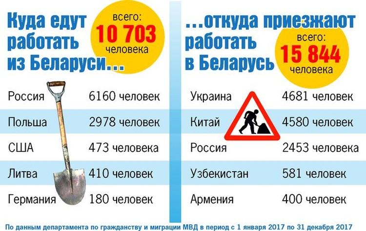 Куда едут работать из Беларуси, а откуда приезжают к нам