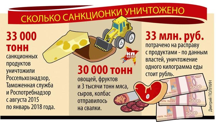 Сколько санкционки уничтожено