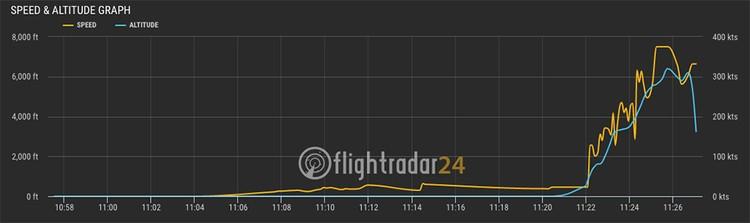 Эксперты изучили показания флайтрадара. И если верить этим данным, Ан-148 то летел на скорости около 200 километров в час, то резко ускорялся
