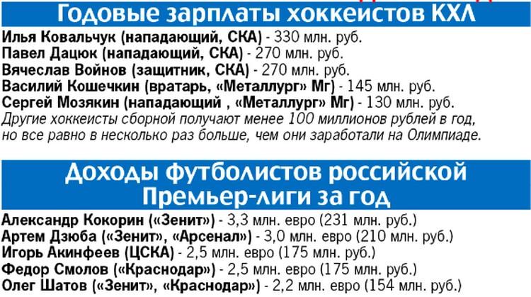 Годовые зарплаты хоккеистов КХЛ и доходы футболистов российской Премьер-лиги за год