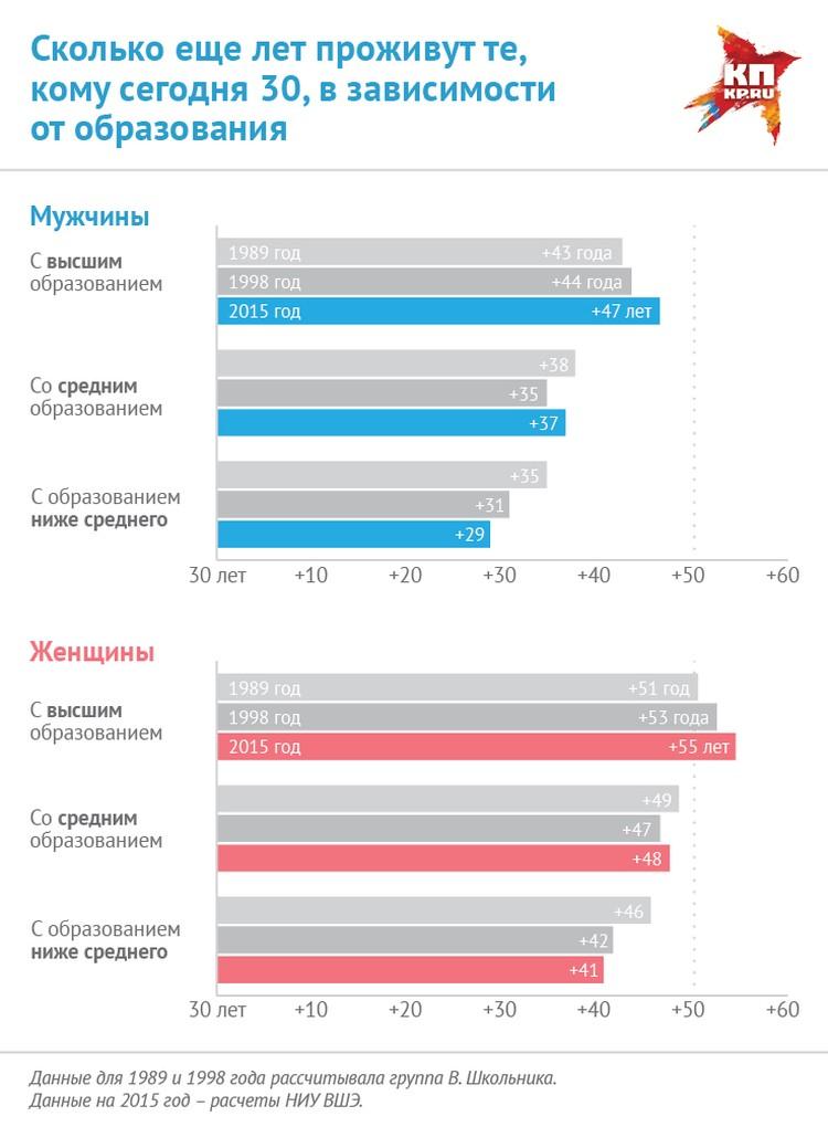 Ученые вычислили, сколько проживут образованные россияне, а сколько – неучи