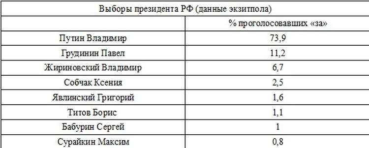 Данные экзитполла.