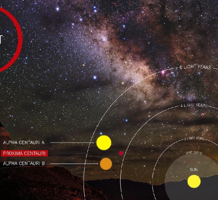 До Proxima Centauri чуть больше 4 световых лет.