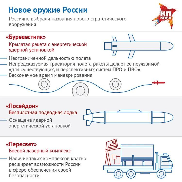 Россияне выбрали названия для нового оружия