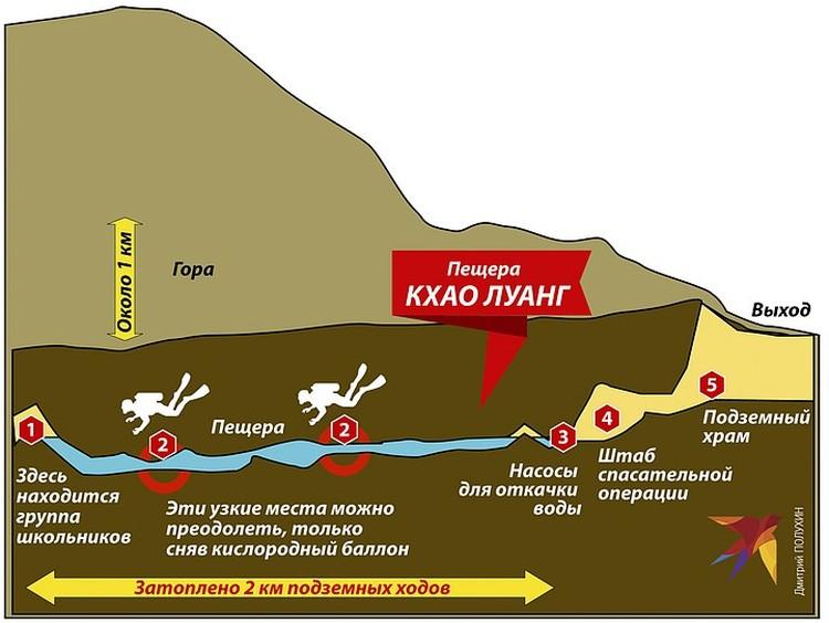 Подготовка к спасению детей из пещеры