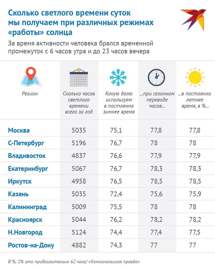 Ученые составили таблицу, с помощью которой наглядно видно, сколько светлого времени суток мы получаем при различных режимах «работы» солнца