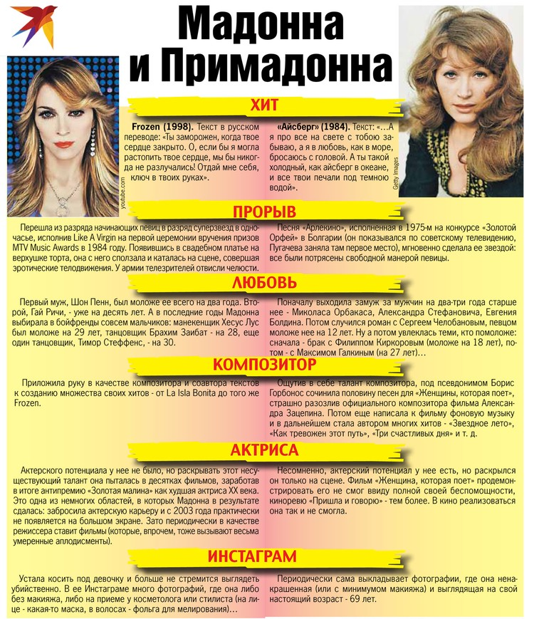 В жизни и образе у главных американской и российской певиц больше сходства, чем различий
