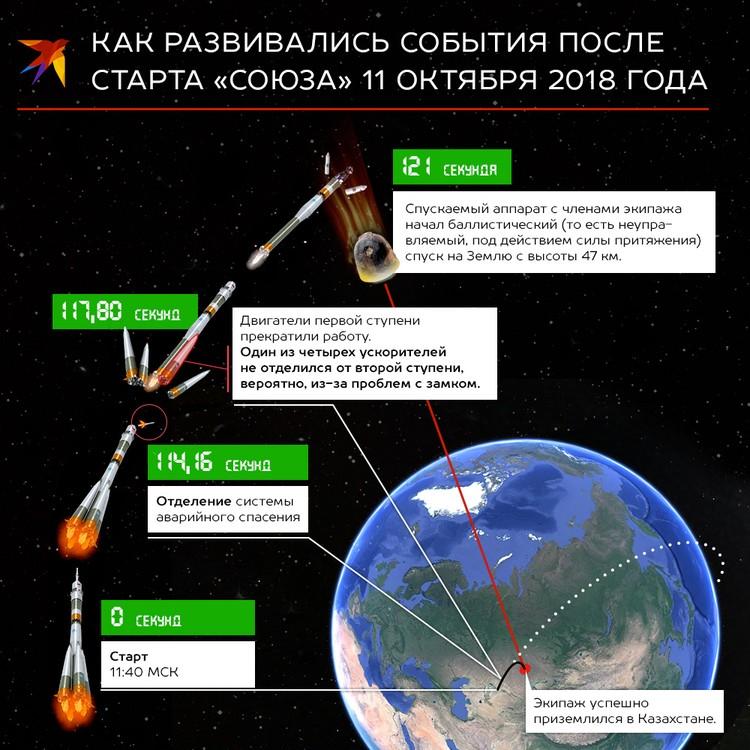 """Союз МС-10"" не долетел до МКС"