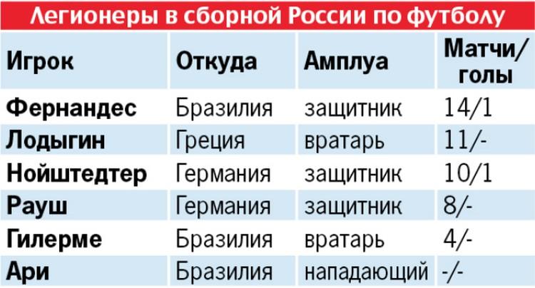 Легионеры в сборной России по футболу