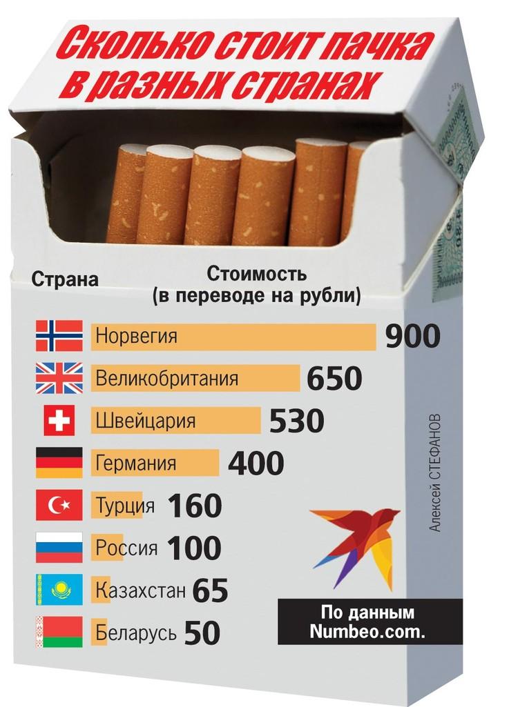 Сколько стоит пачка в разных странах.