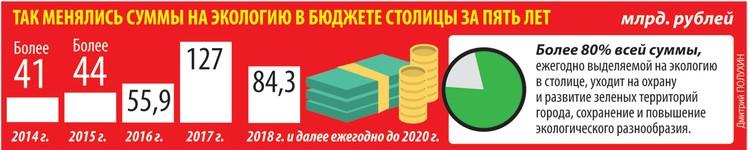 Так менялись суммы на экологию в бюджете столицы за 5 лет.
