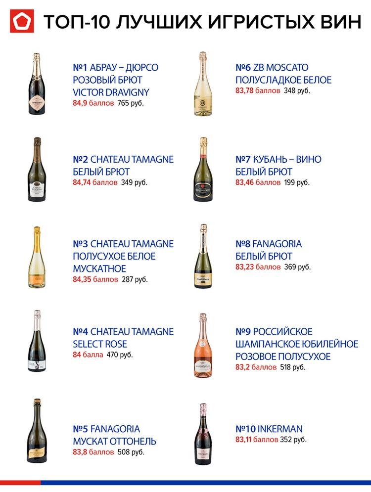 Топ-10 лучших вин