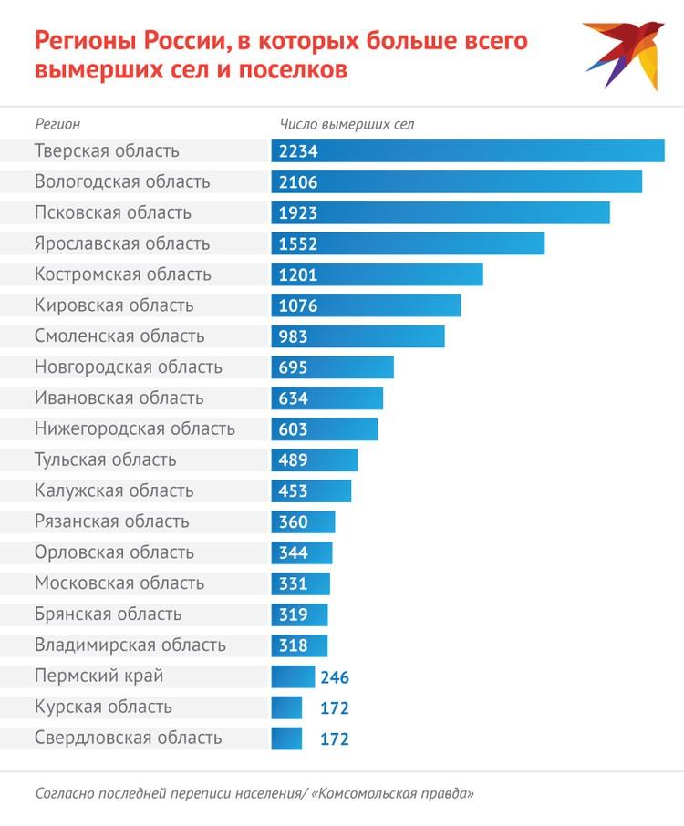 Российские регионы, в которых больше всего вымерших сел, согласно последней переписи населения