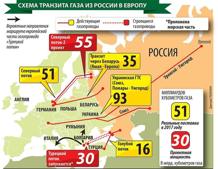 Газопроводы из России в Европу - функционирующие и строящиеся.