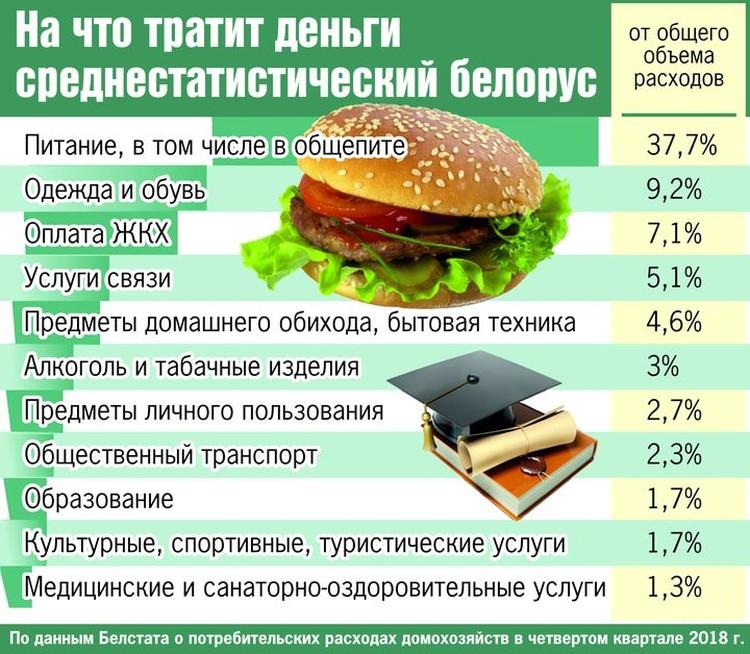 На что тратит деньги среднестатистический белорус