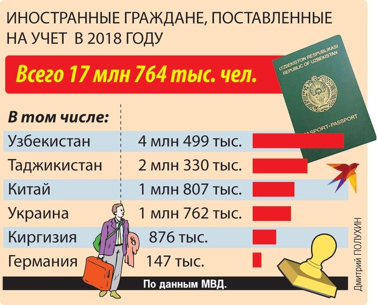 Иностранные граждане, поставленные на учет в 2018 году.
