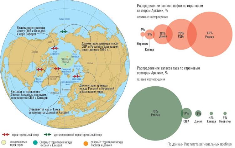 Арктический шельф России