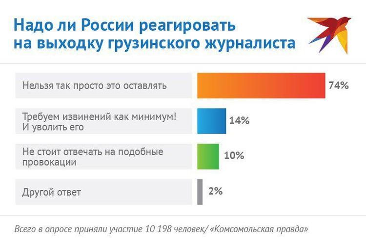 """Результаты опроса читателей """"КП"""" о реакции России на слова грузинского журналиста."""