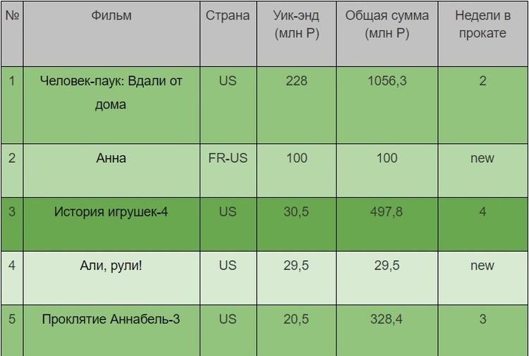 Кассовые сборы в России и СНГ за уик-энд 11 – 14 июля 2019