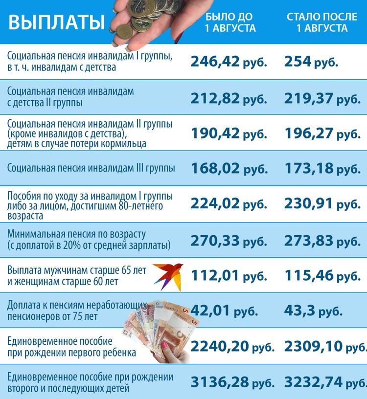 С 1 августа вырастет социальная пенсия и некоторые пособия