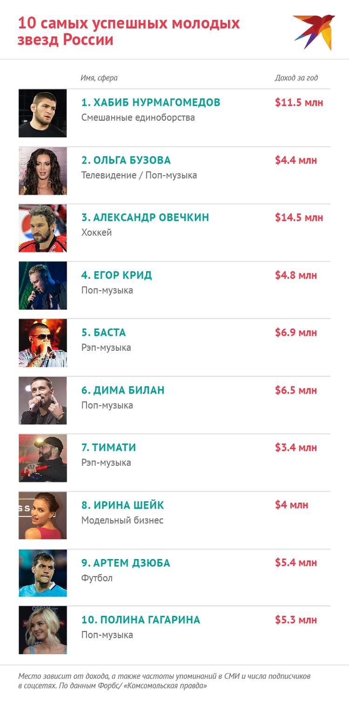 Список самых успешных молодых российских звезд Forbes возглавили Хабиб Нурмагомедов и Ольга Бузова