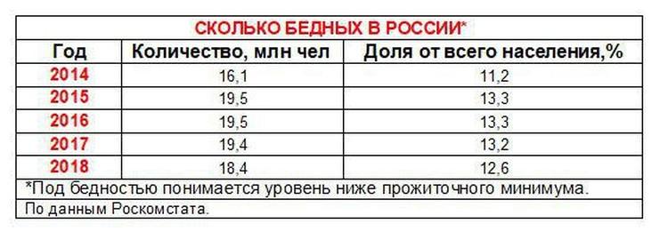 Сколько бедных в России