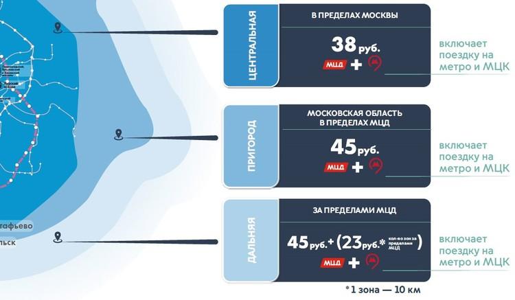 Три зоны получили название Центральная, Пригород и Дальняя.