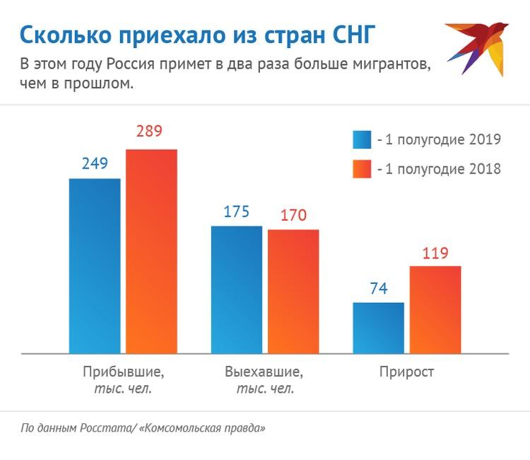 В этом году Россия примет самую большую партию мигрантов за последнее десятилетие