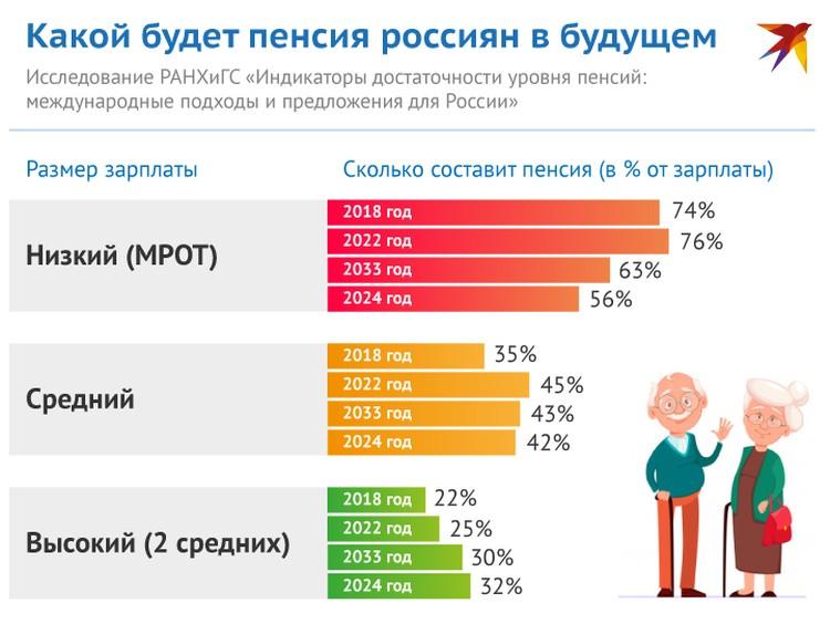Какой будет пенсия у россиян