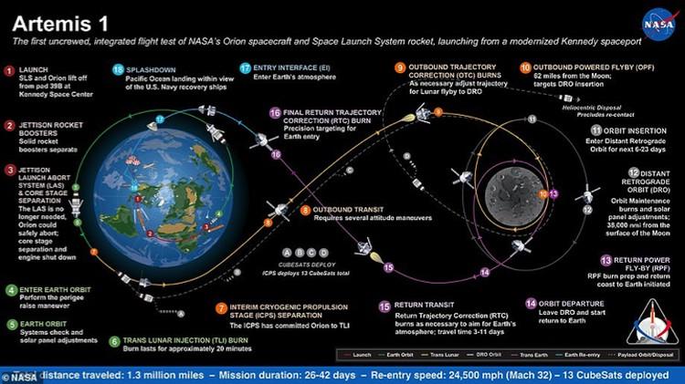 Схема облета Луны в рамках миссии Артемида-1.